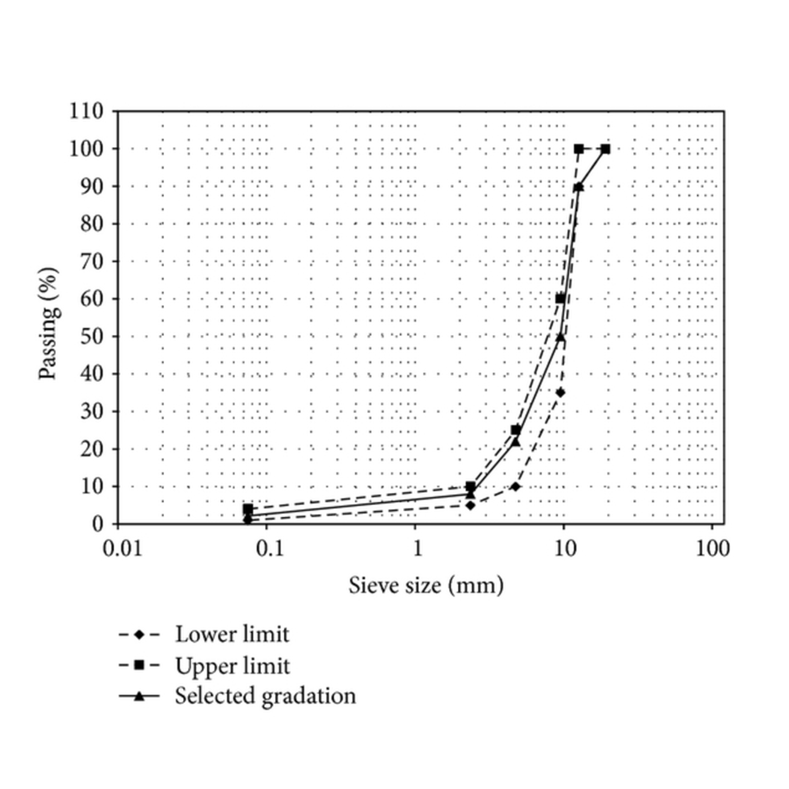 Aggregate Gradation - The particle size distribution from the largest through finest materials.
