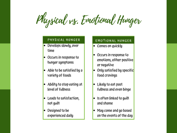 Physical vs Emotional hunger chart