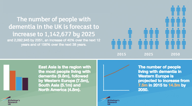 Image source:    www.dementiastatistics.org