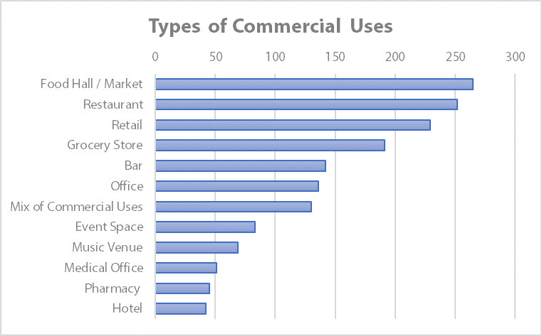 "Community survey responses to the question: ""What types of commercial uses should be on the site?"""