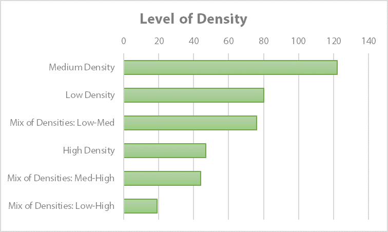 "Community survey responses to the question ""What type of density should be built on the site?"""