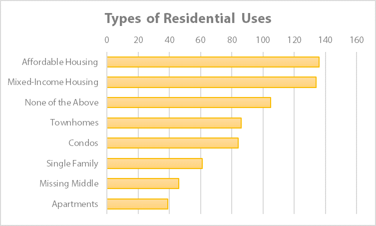 "Community survey responses to the question ""What types of residential uses should be on the site?"""