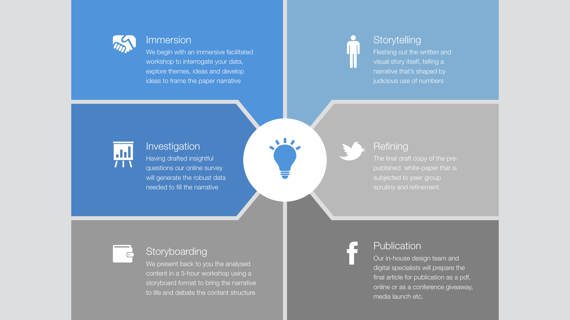 Our six stage process for insightful white papers