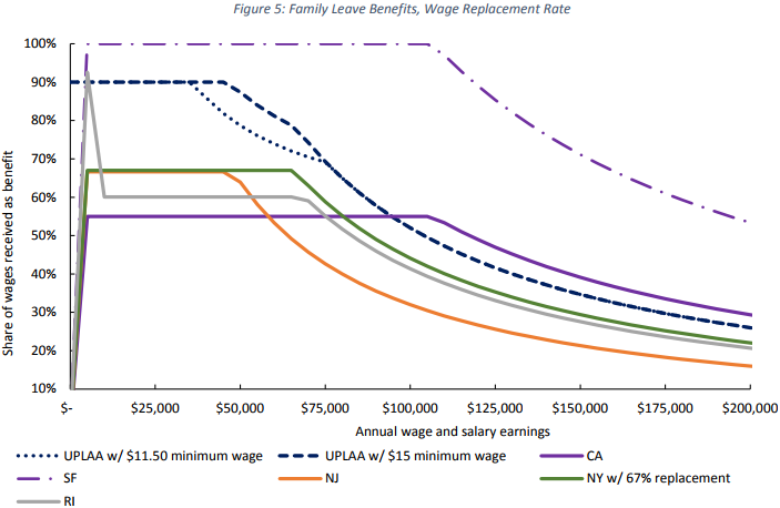 Family Leave Benefits, Wage Replacement Rate