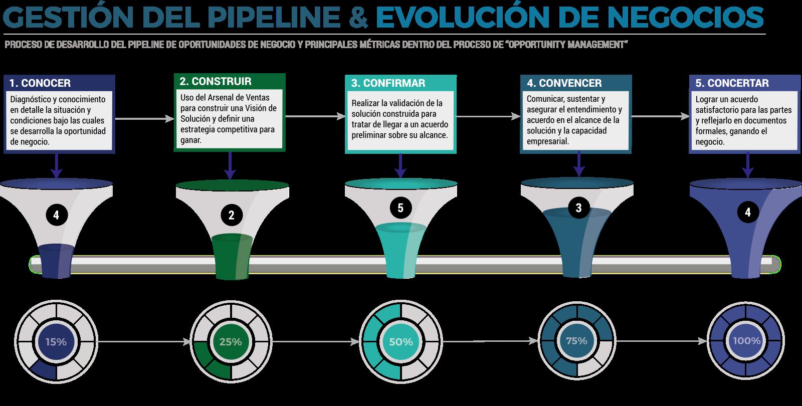 Metodo CinCo Pipeline de Ventas.png