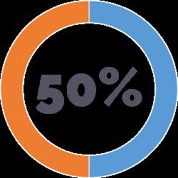 EL SOFTWARE DE CRM NO GENERA VALOR PARA LA EMPRESA - De acuerdo con Gartner Group el 50% de los proyectos de CRM fracasan debido a que no generan valor para la empresa. Esto quiere decir que las áreas que esperan obtener beneficios de negocio al implementar un CRM no lo están obteniendo. El CRM se convierte en algo que no genera utilidad.