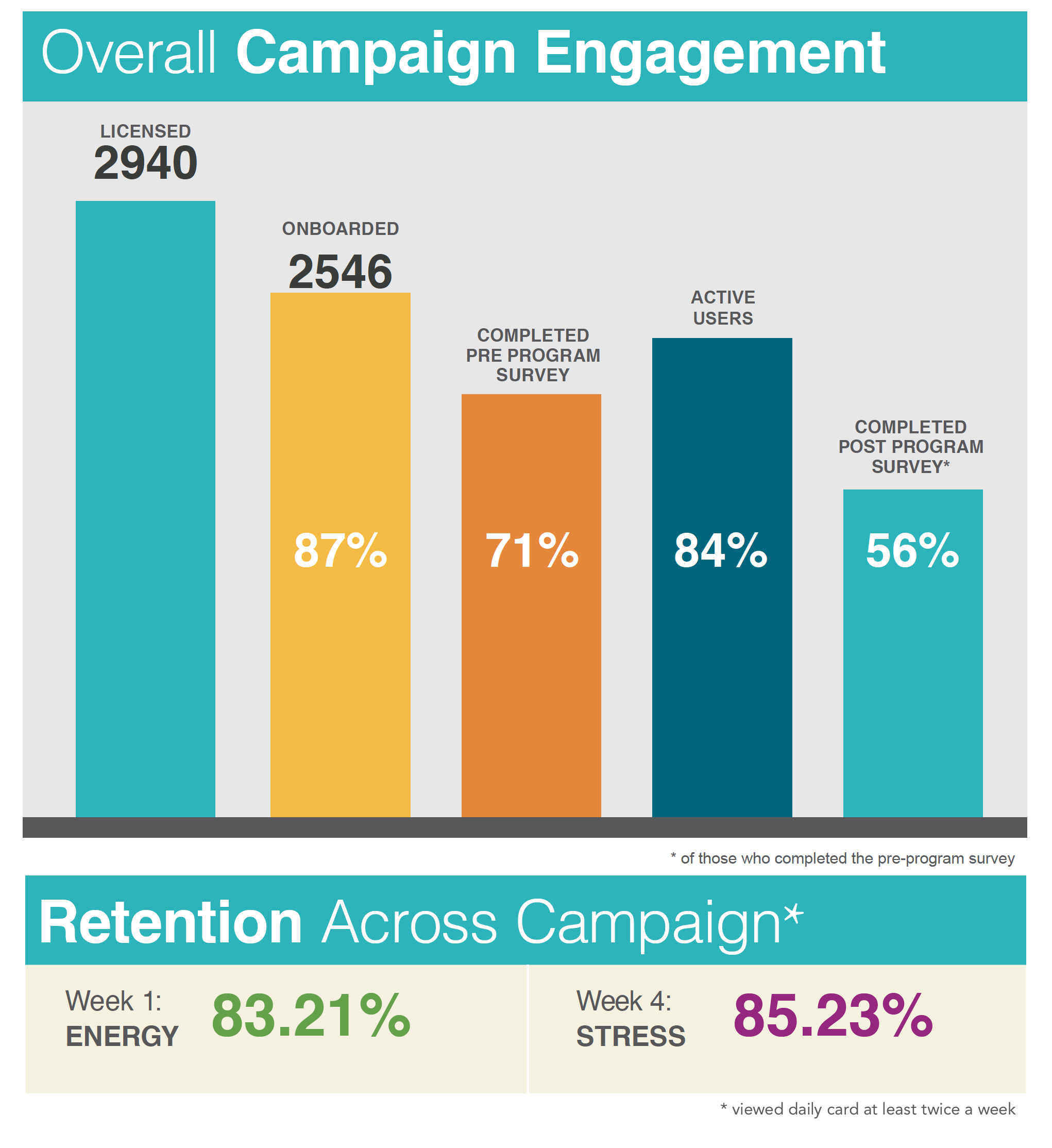 Happy-People-Sample-Engagement-Stats.png
