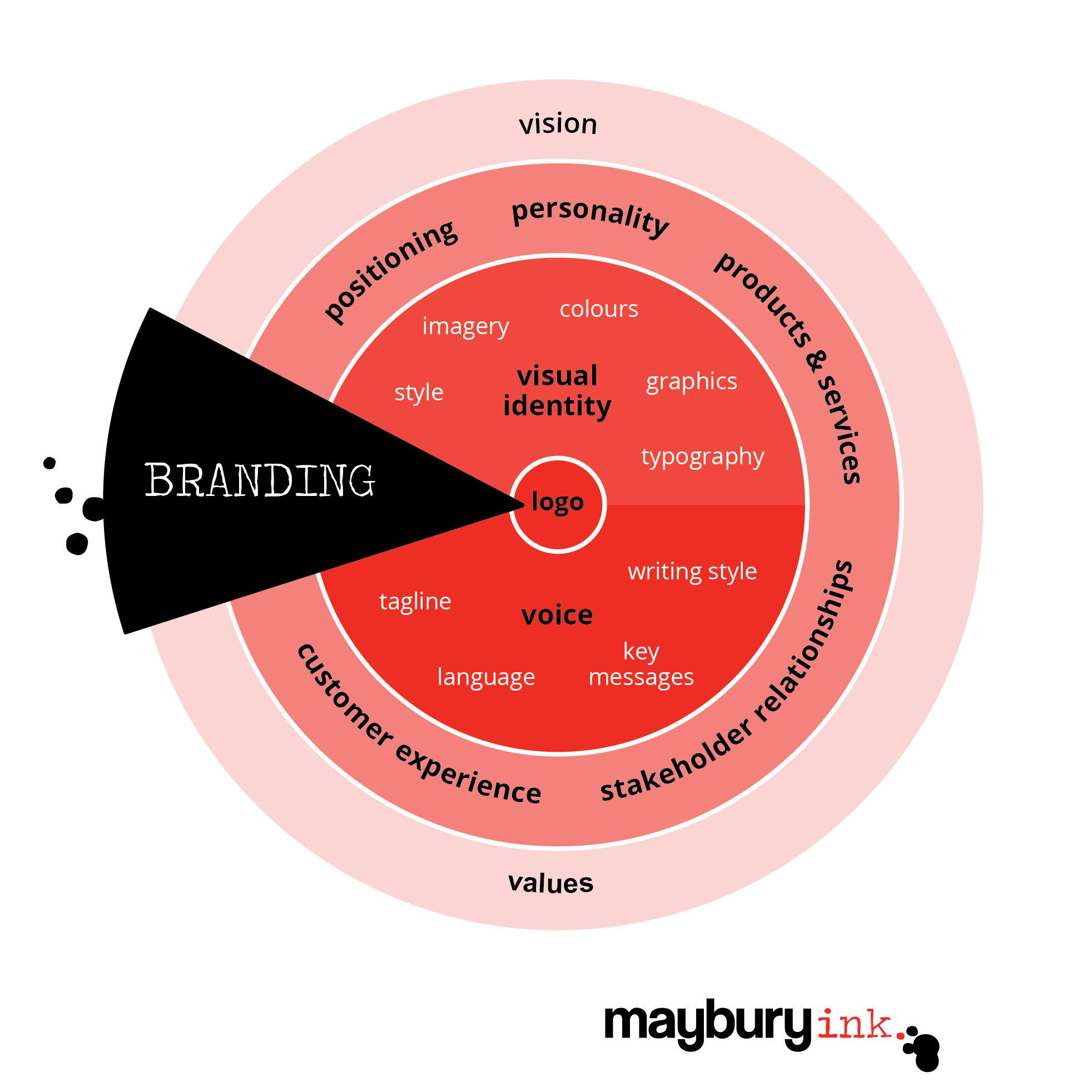 branding-infographic-Maybury-Ink.png