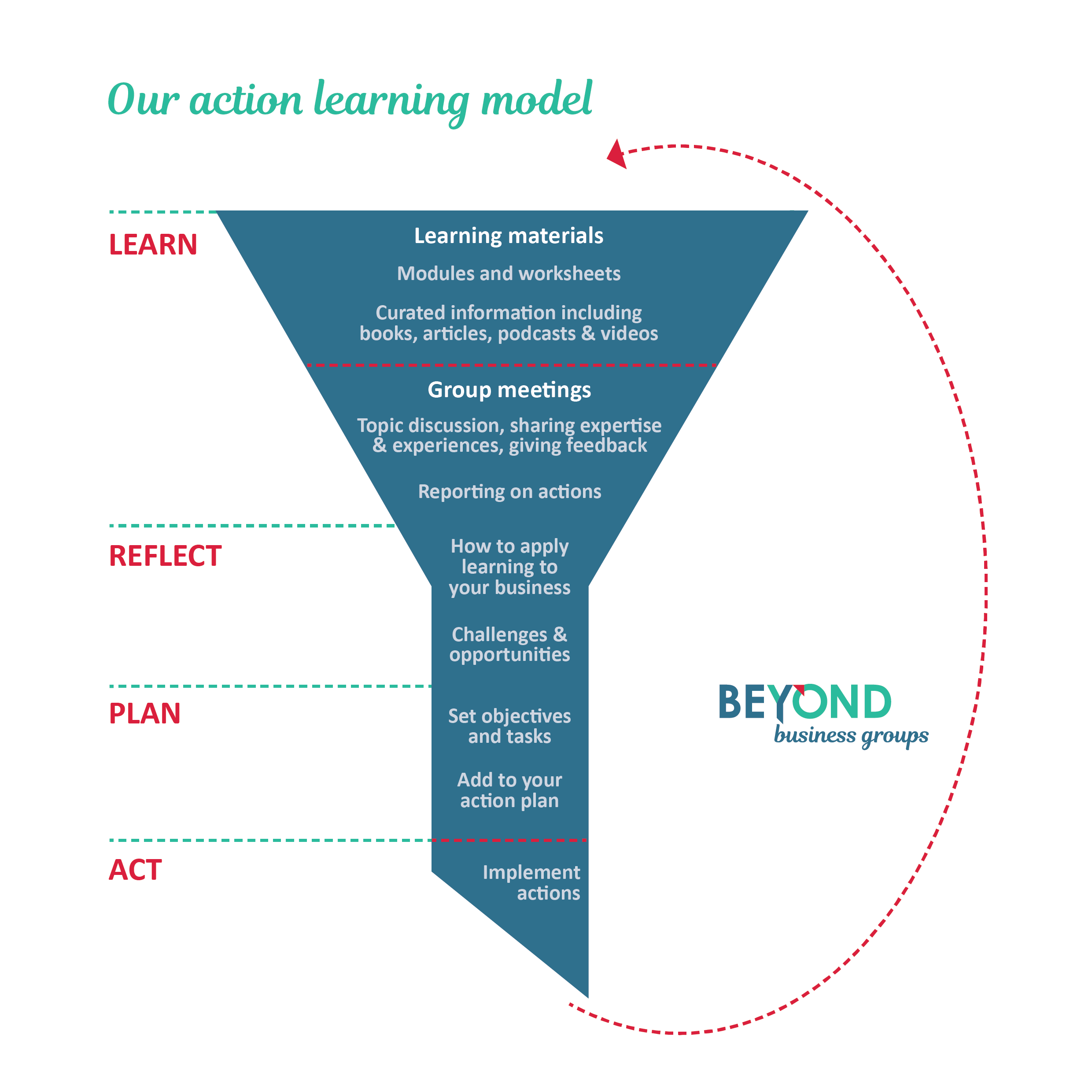 Action-learning-graphic-Beyond-Business-Groups.png