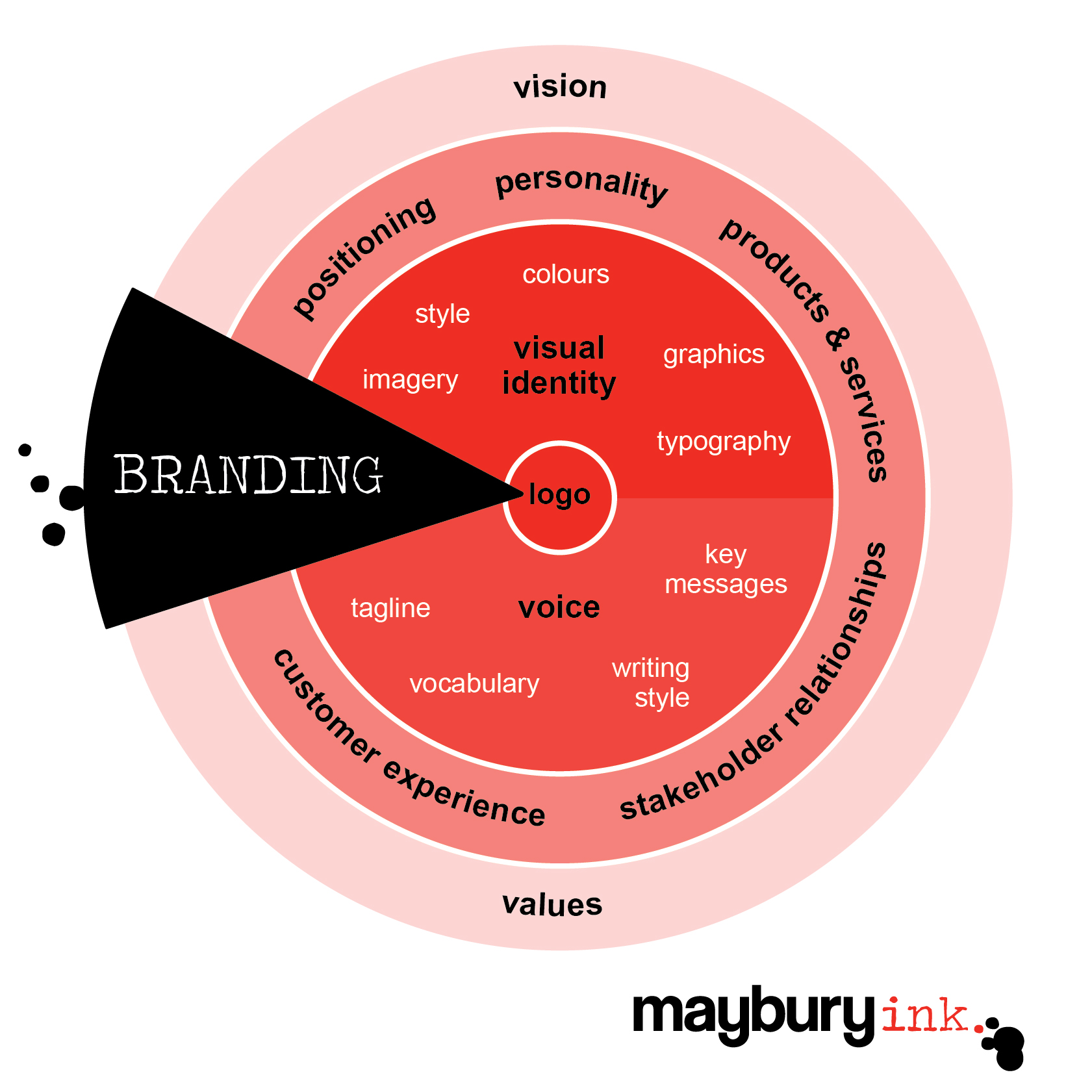Confused about the difference between a brand and branding? Read my  article  for clarification.