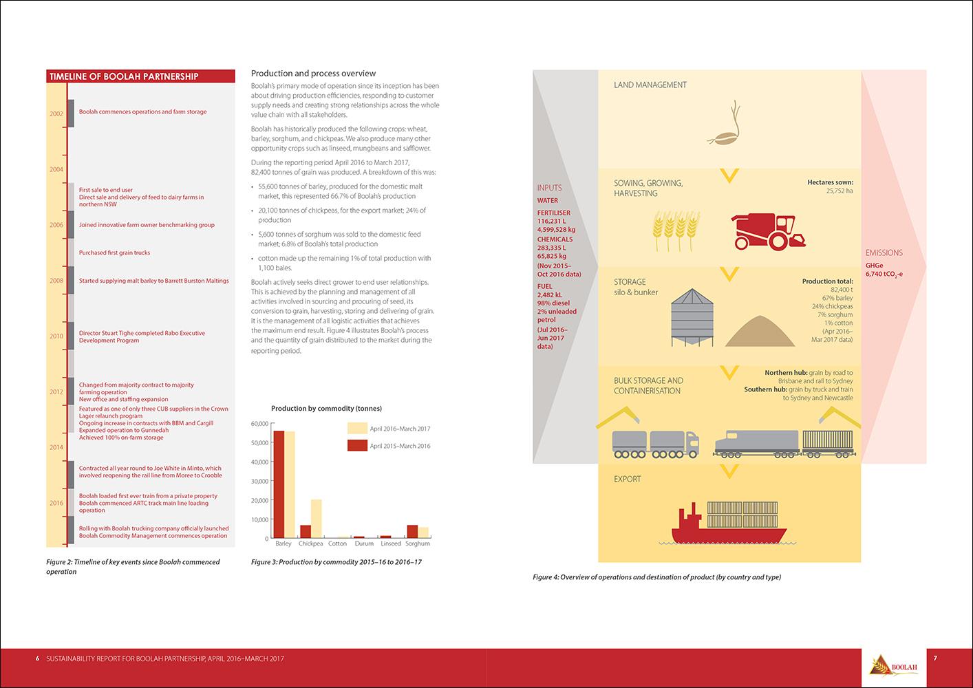 Think-Impact-Boolah-sustainability-report-15.jpg