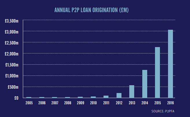 The UK Annual Peer-to-Peer Alternative Lending market has grown by over 600% since 2013