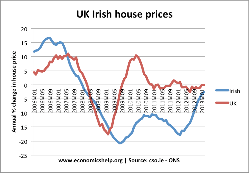 This graph shows the profound effect that levels of supply and demand (and crucially the imbalance between them) can affect house prices. (click to enlarge)
