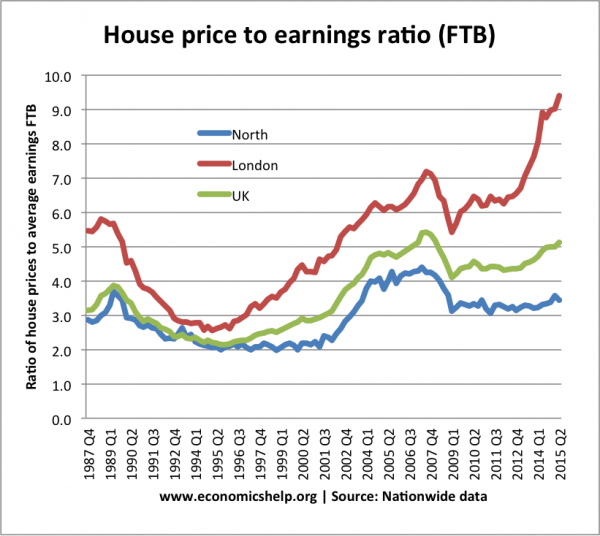 This graph shows that first time buyers in London face much more expensive house prices – over 9x earnings compared to the North, where house prices are only 3.3x earnings. (click to enlarge)