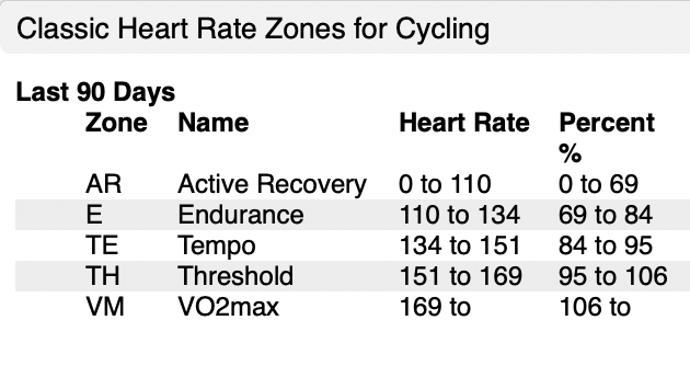 Coggan_Classic_heart_rate_zones