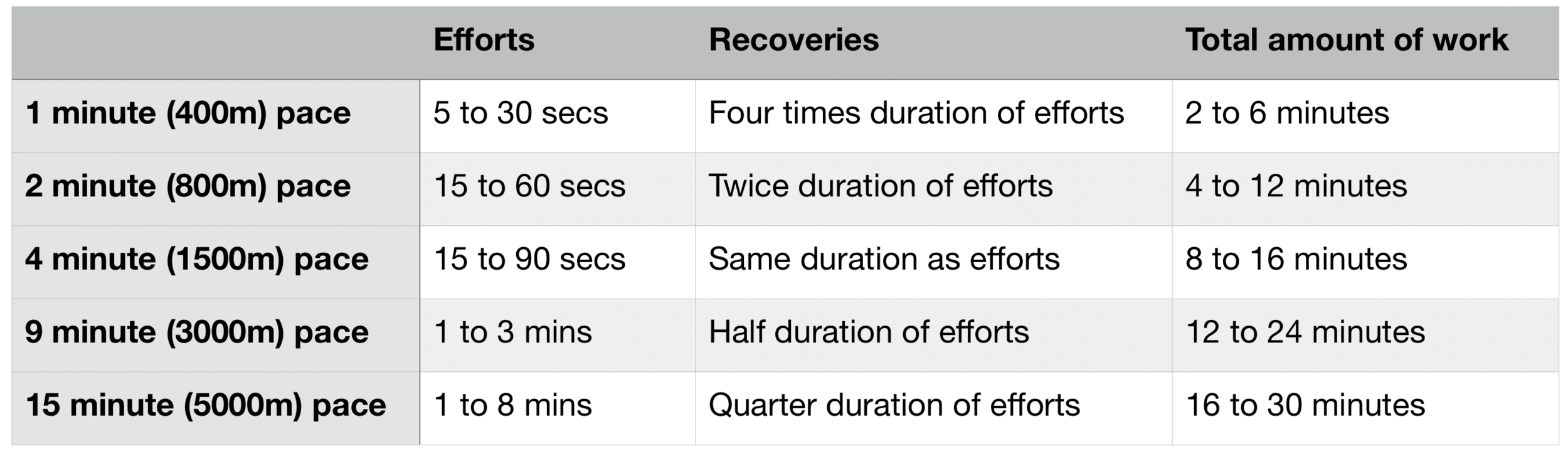 5 pace system based on durations