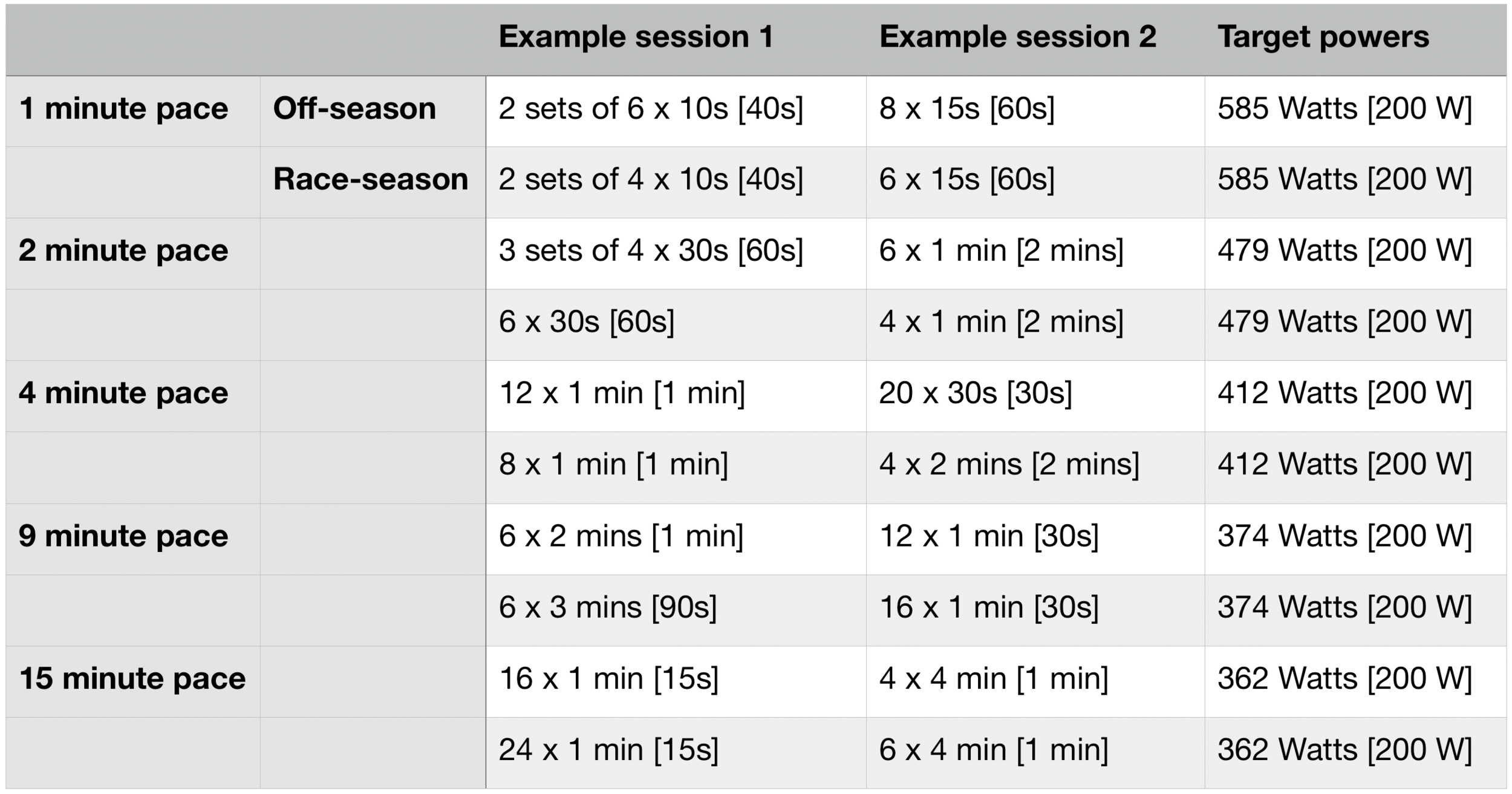 Example sessions for each of the 5 paces/powers