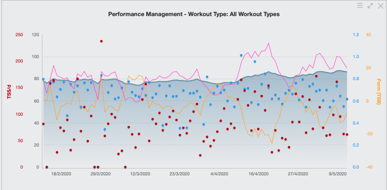 The performance management chart above shows how at times my acute training load (pink line) is high and my Training Stress Balance (yellow line) gets very low so in order to absorb the training I reduce my training load and the form comes up.