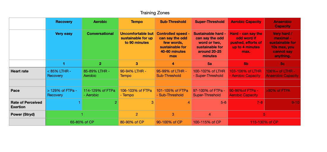 LTHR = Lactate Threshold Heart Rate  FTPa - Fucntional Threshold Pace  RPE - Rate of Perceived Exertion  CP - Critical Power  Heart Rate and Pace based on Joel Friel's zones for running  RPE is loosely based on Borg, but adapted slightly to fit with Joel Friel's scale.  Power is based on the power zones described and calculated by Stryd.