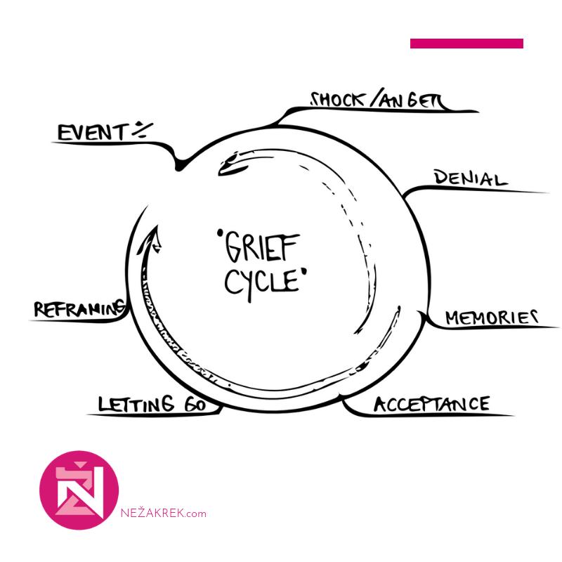 nezakrek.com_grief cycle_build resilience.png