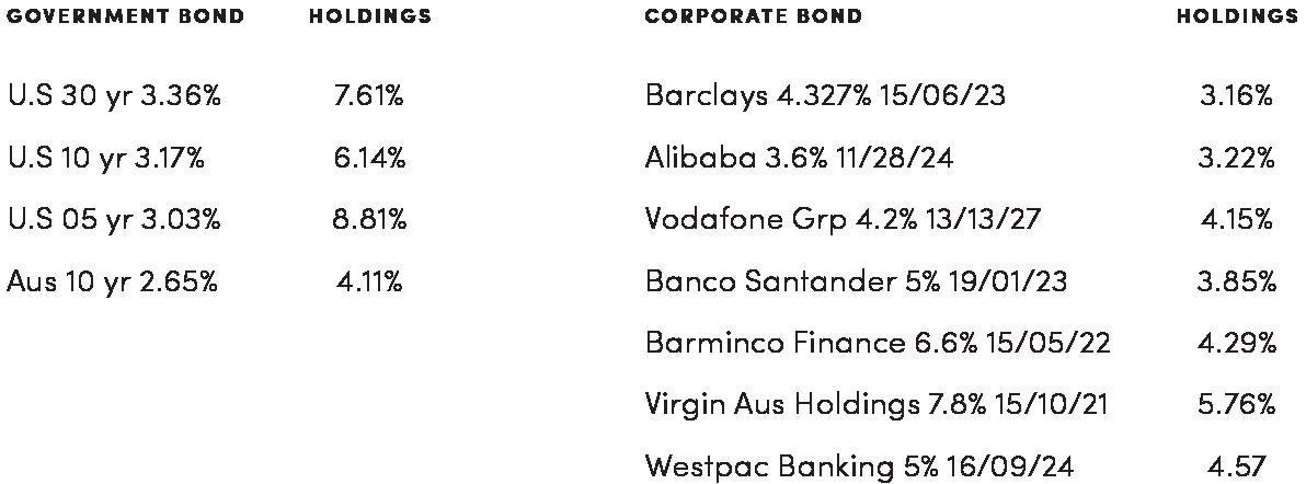 Retail Investor - Bonds-01.png