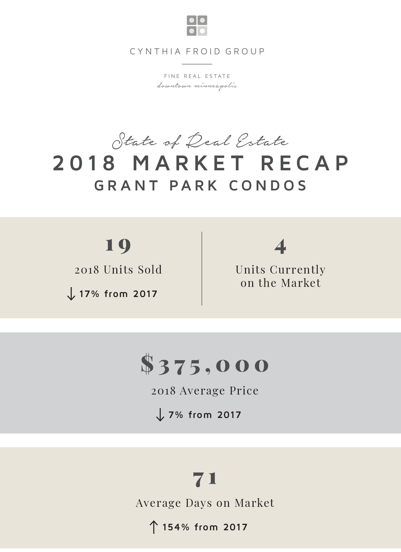 State of 2018 - Grant Park Condos.jpg