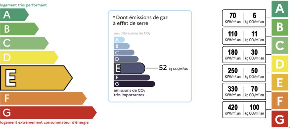 Exemple de Diagnostic Performance Énergétique (DPE) sur un logement