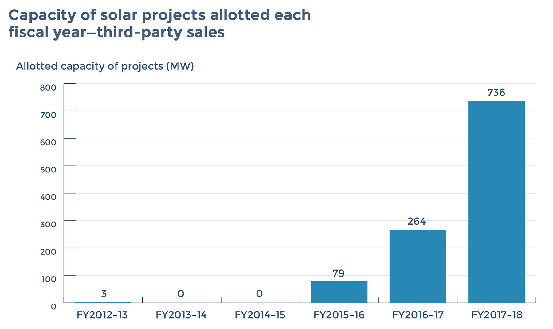 """Source: KREDL (projects marked as commissioned as of July 2018). Karnataka Renewable Energy Development Ltd. (KREDL), """"Solar Abstract List,"""" http://kredlinfo.in/solarlistrpt.aspx, accessed August 16, 2018. Based on discussion with Deepak Sriram Krishnan and Ashok Kumar Thanikonda; it is assumed that open access projects in Karnataka commissioned between 2014 and March 2018 were driven or influenced by the positive economic conditions created by the order."""