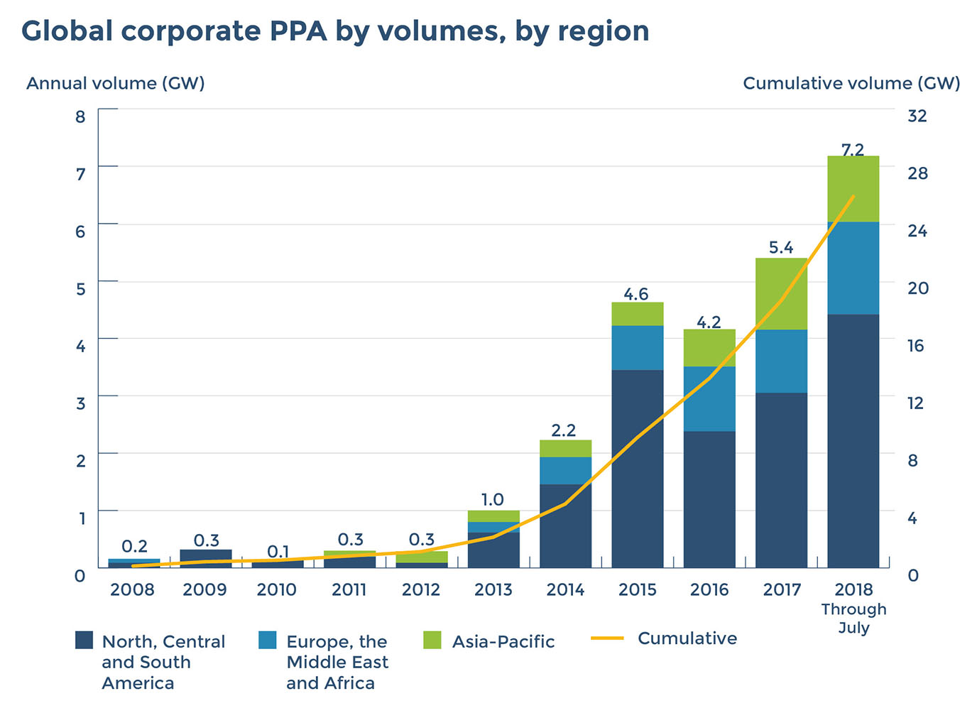 """Source: Bloomberg New Energy Finance, """"2H 2018 Corporate Energy Market Outlook,"""" August 2018.  Notes: Data is through July 2018. Onsite PPAs not included. APAC number is an estimate. Pre–market reform Mexico PPAs are not included. These figures are subject to change and may be updated as more information is made available."""
