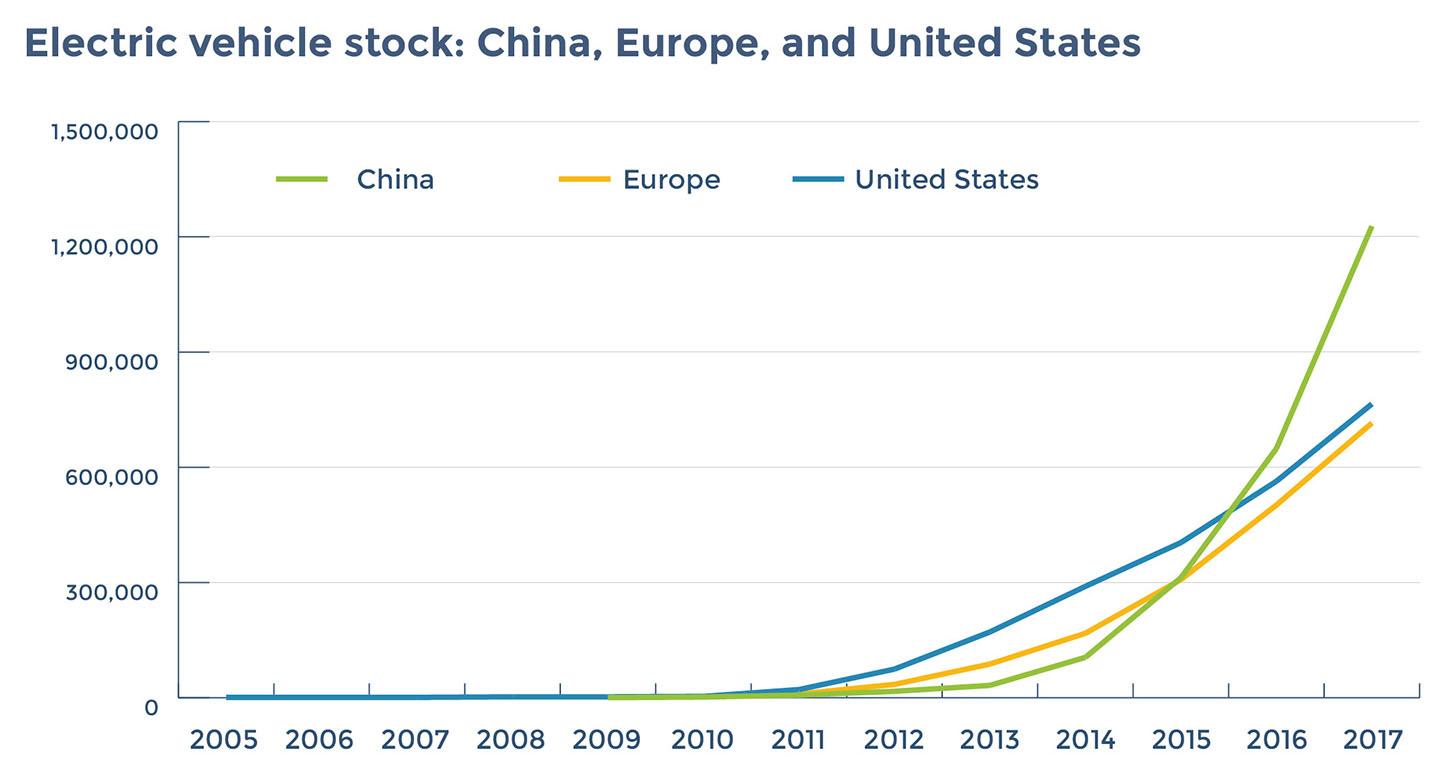 Source: IEA Global EV Outlook 2018.