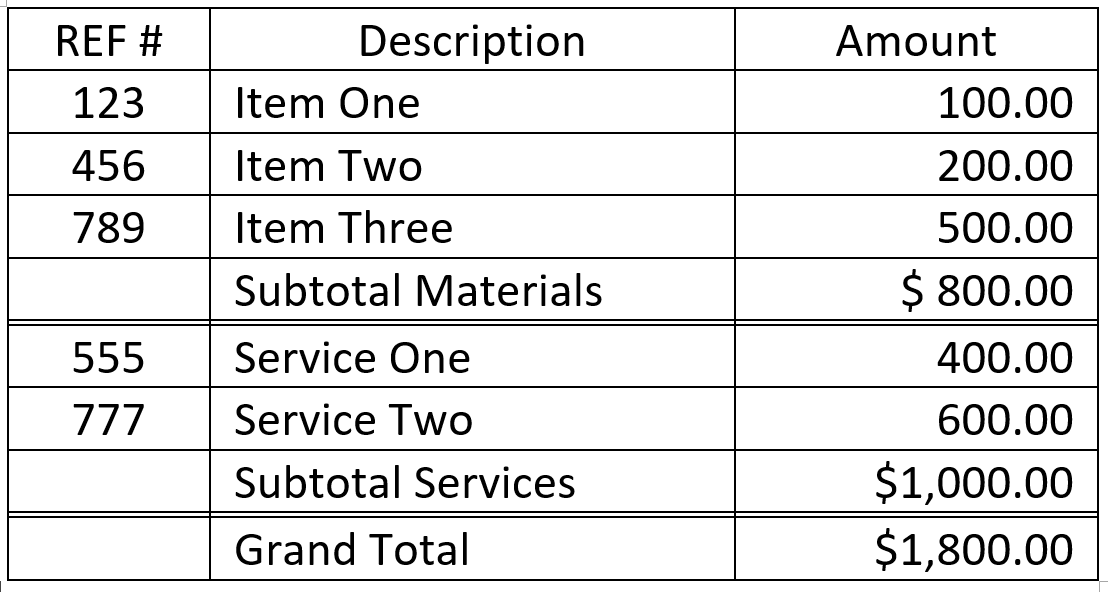 Example of Table Formulas Calculated