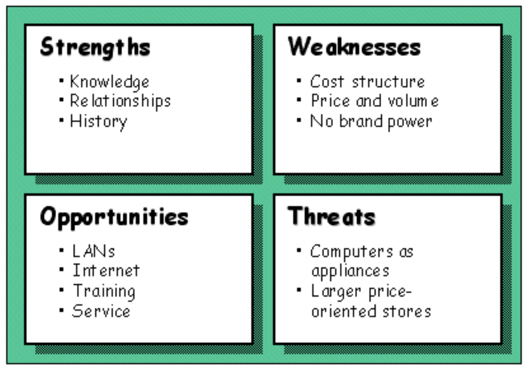 SWOT Analysis Critical Thinking Tool