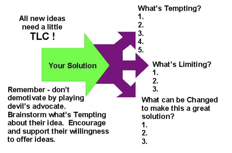 Brainstorming, TLC diagram