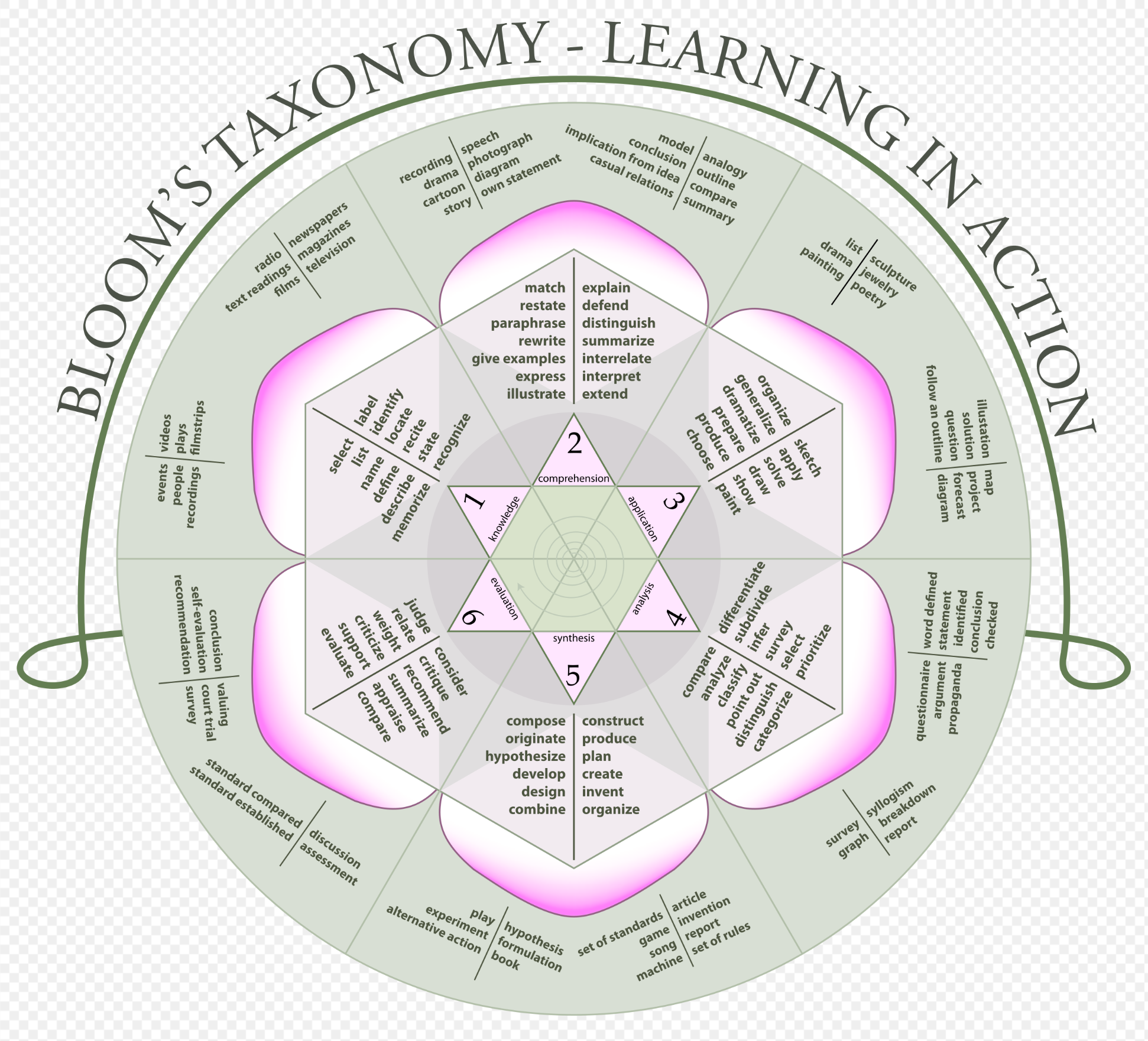 Blooms Taxonomy Graphic