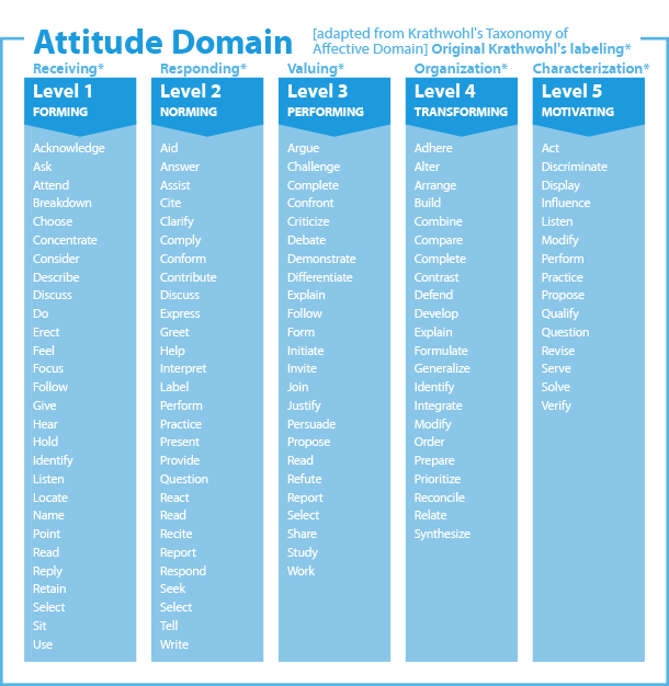Krathwohl's Taxonomy Action Verbs