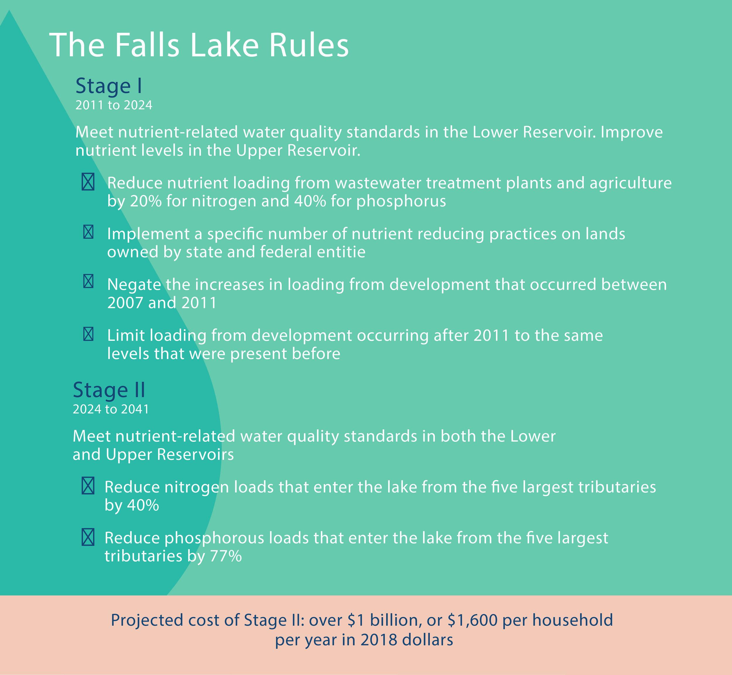 The Falls Lake Rules