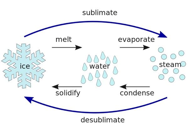 waterphases.jpg