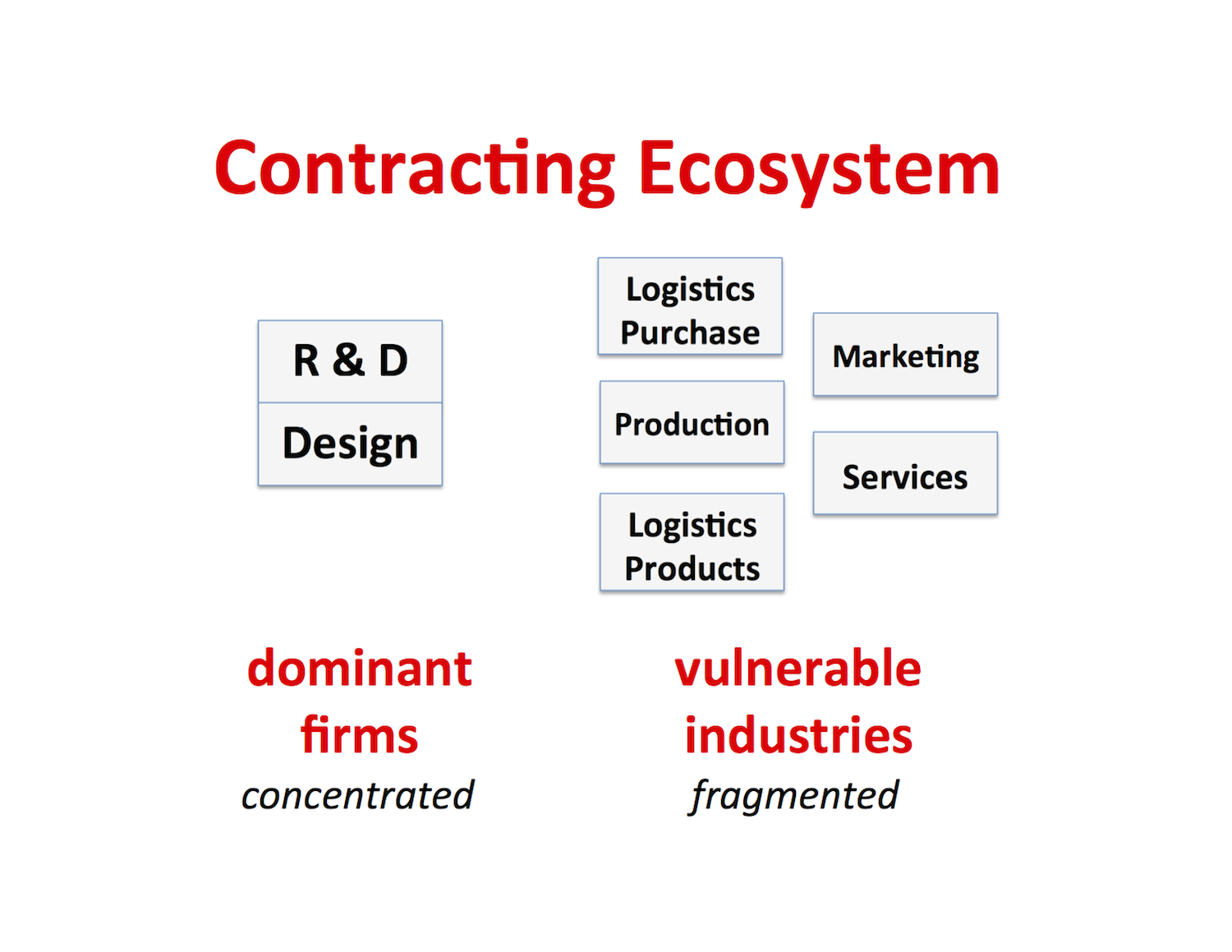 contracting ecosystem.png