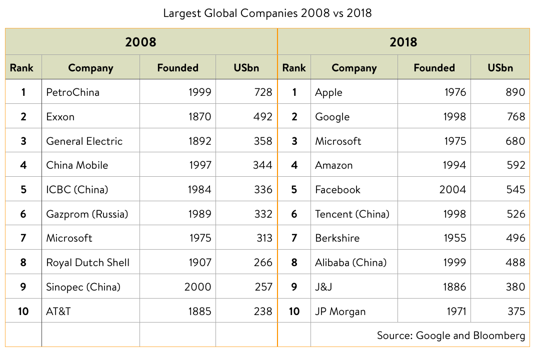 Largest Global Companies 2008 vs 2018 pic.png