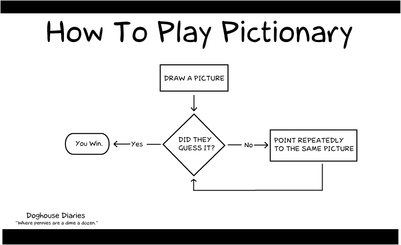 How to Play Pictionary wider.png