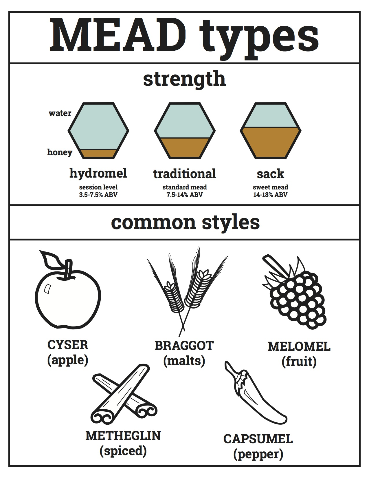 Mead Types Graphic