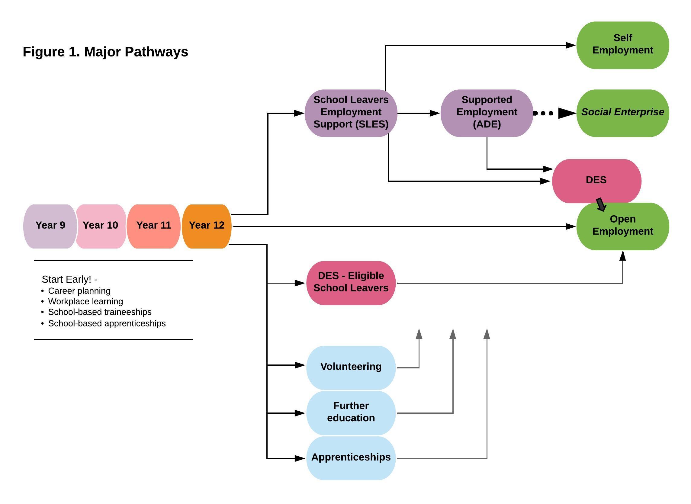 Pathways to employment  V2.jpg