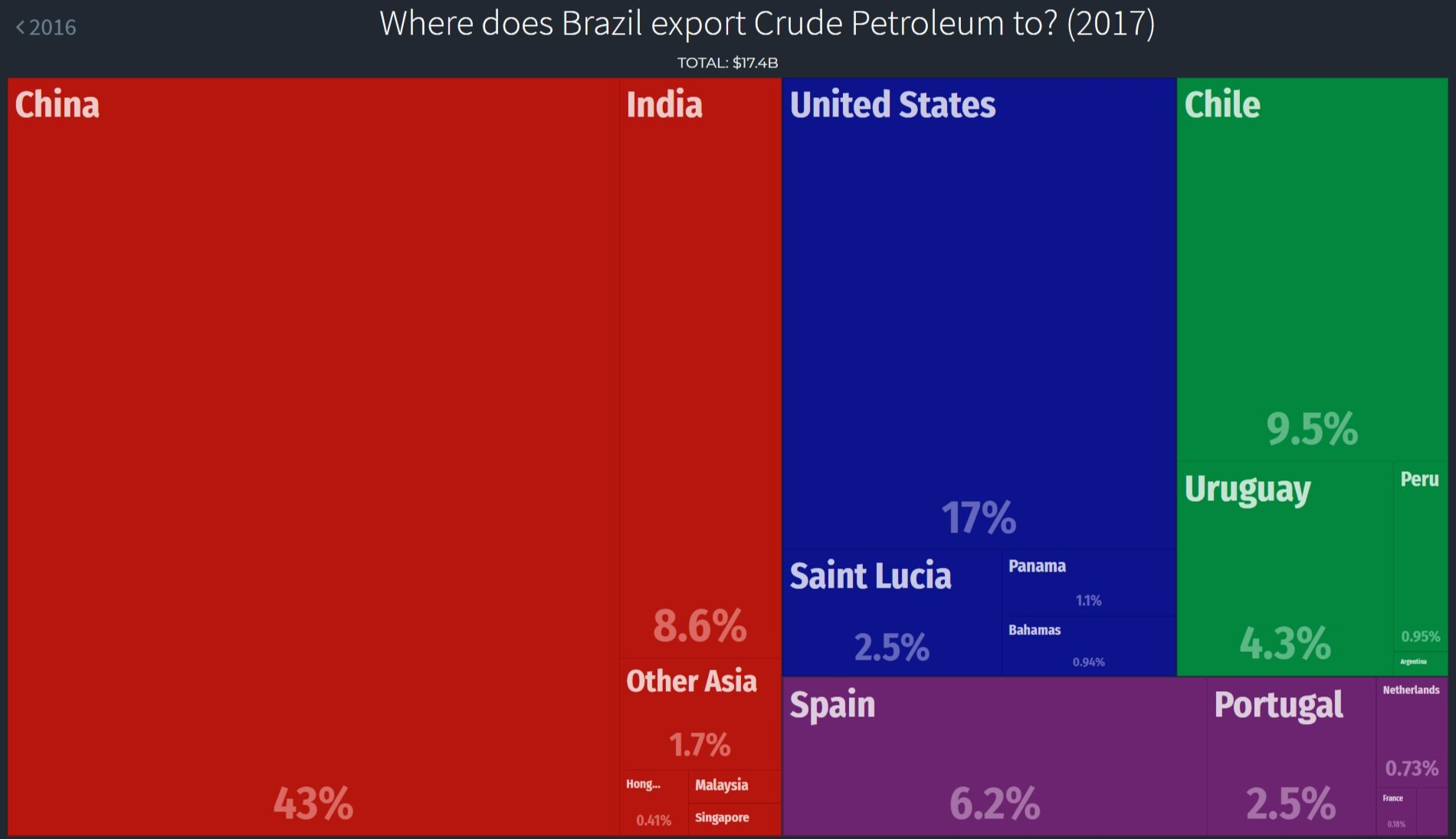 Brazil's crude exports by country, 2017.  OEC/ UN COMTRADE