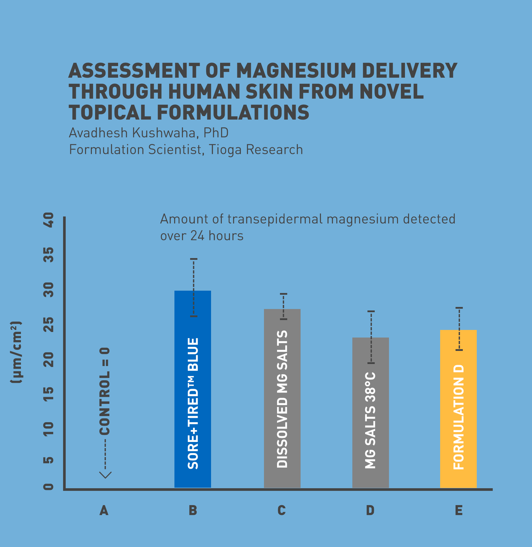 Figure 1 :  Results of a test to measure the amount of magnesium permeating human skin from 5 samples: A) pure water, B) Sore+Tired BLUE, C) magnesium salts in water at room temperature, D) magnesium salts at bath temperature, and E) an alternative formula using DMSO to promote skin permeation. (Kushwaha, et al, Tioga Research, 2016) via Sore+Tired website