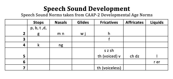 Typical Speech Language Development not speech impairment