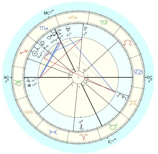 AstroTwins-Natal-Chart-e1472219429407.jpg
