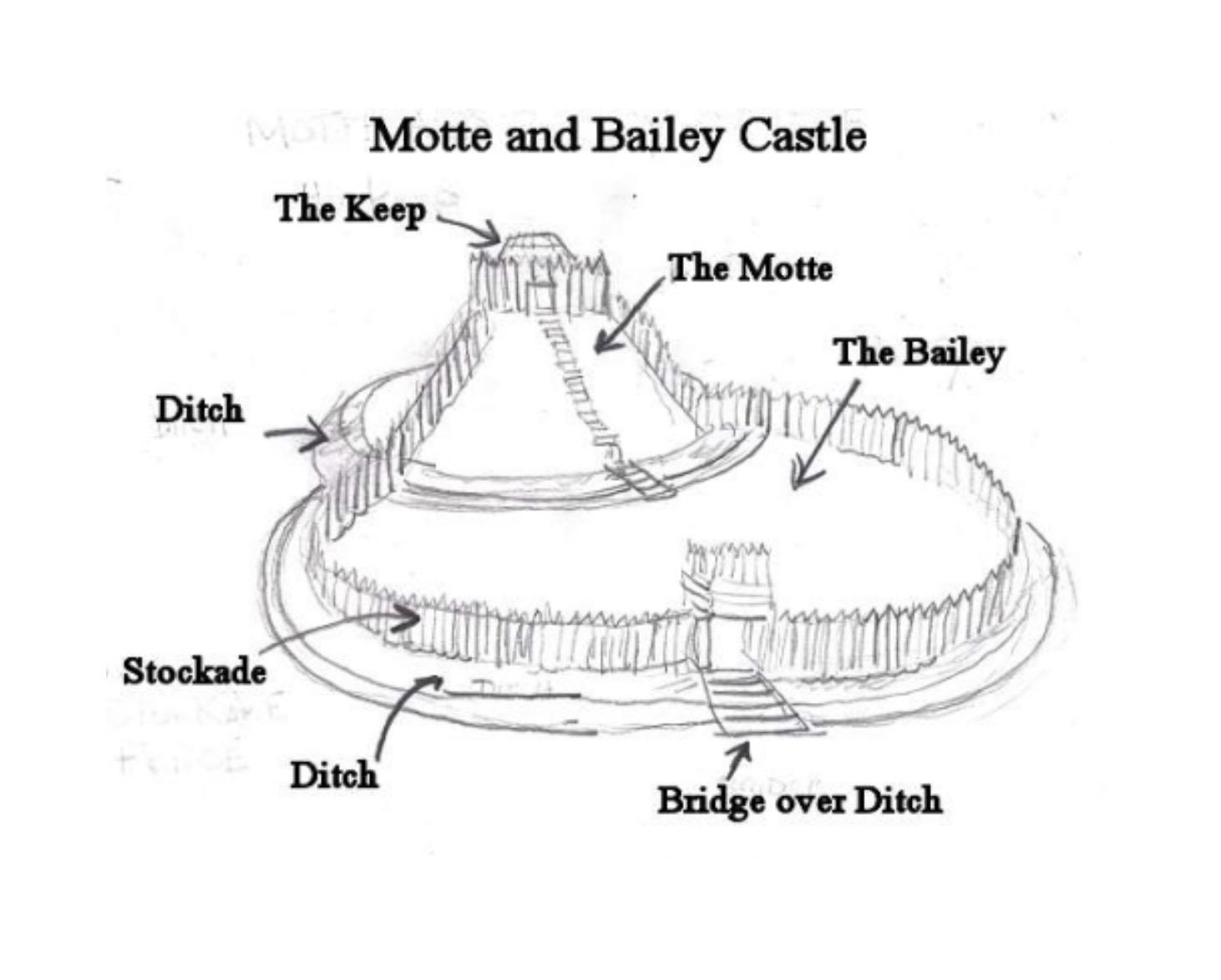 Diagram - Motte & Bailey Castle