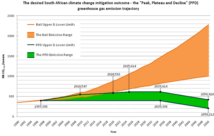 In addition to taxing carbon, South Africa has also set ambitious goals for emission reduction. ( University of Wisconsin )