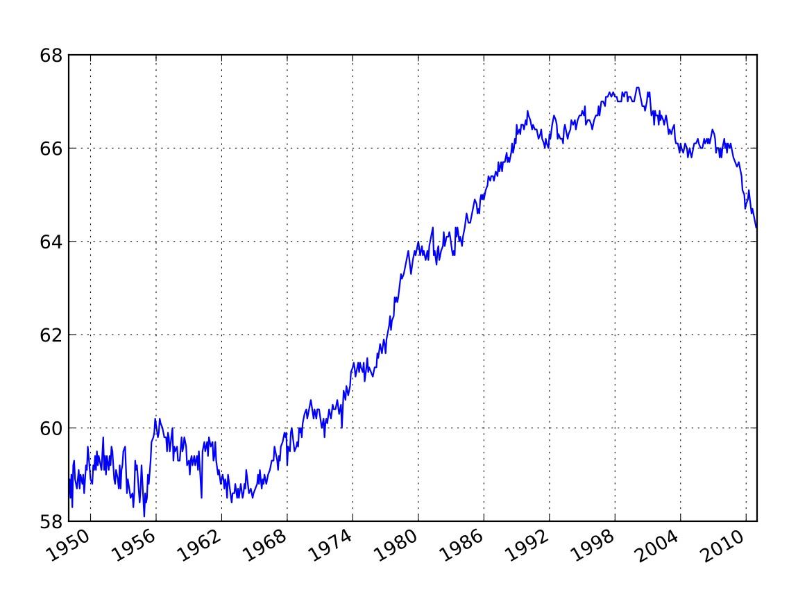 U.S. Labor Force Participation Rate (1948-2011)