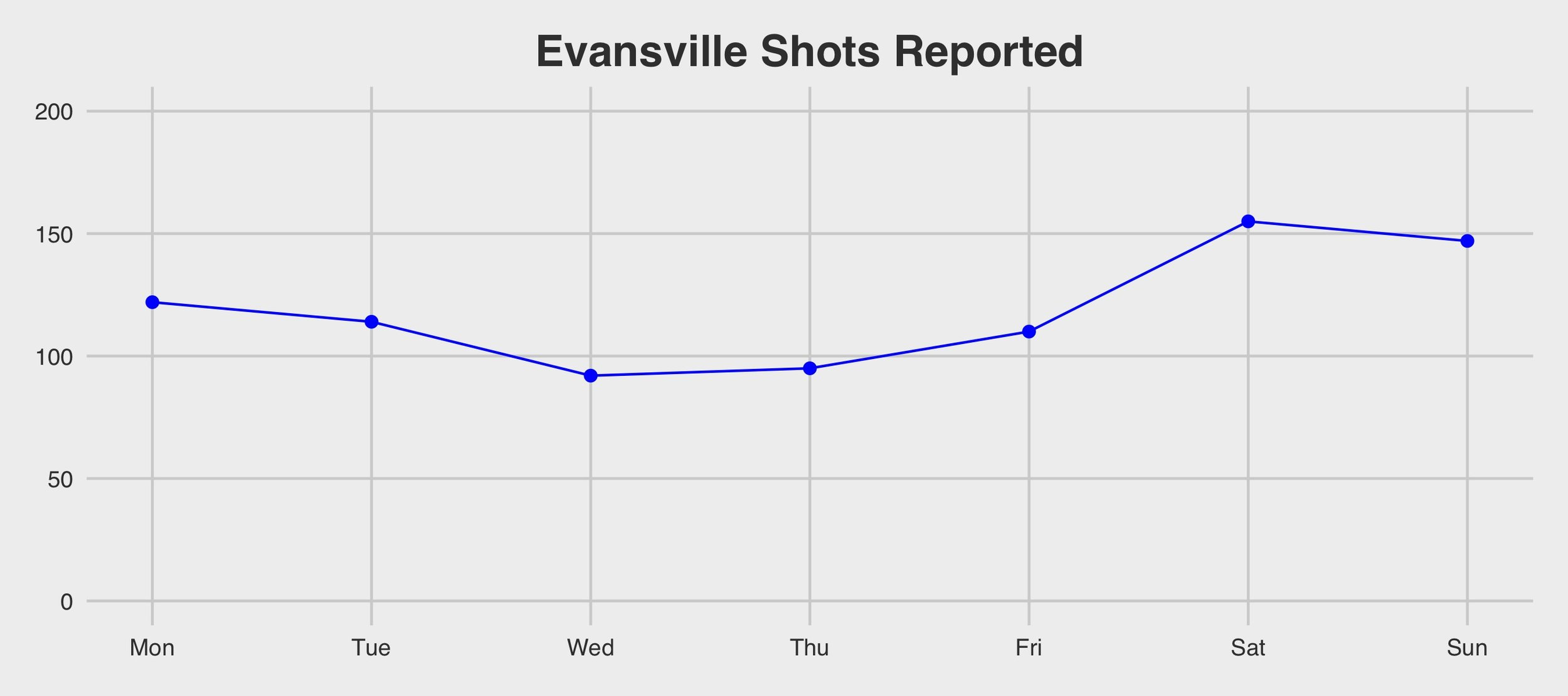 Evansville Open Data Portal .